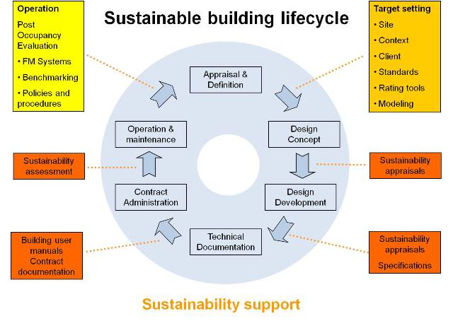 Sustainable Building Life cycle | Gauge