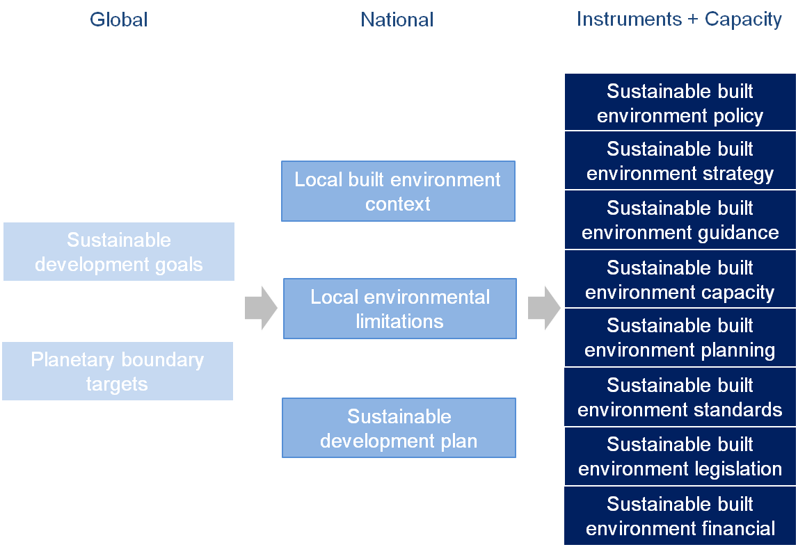 Instruments and Capacity for Sustainability.pdf